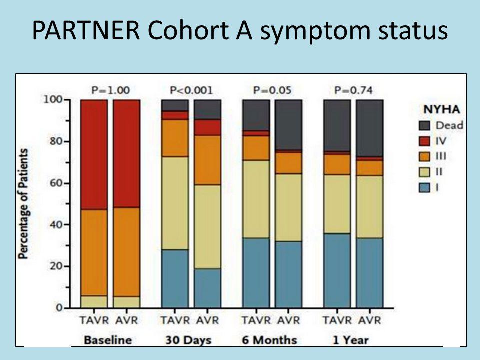 PARTNER Cohort A symptom status