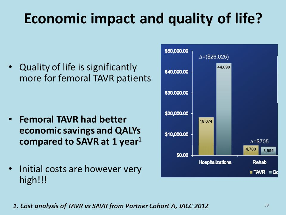 Economic impact and quality of life? Quality of life is significantly more for femoral TAVR patients Femoral TAVR had better economic savings and QALY