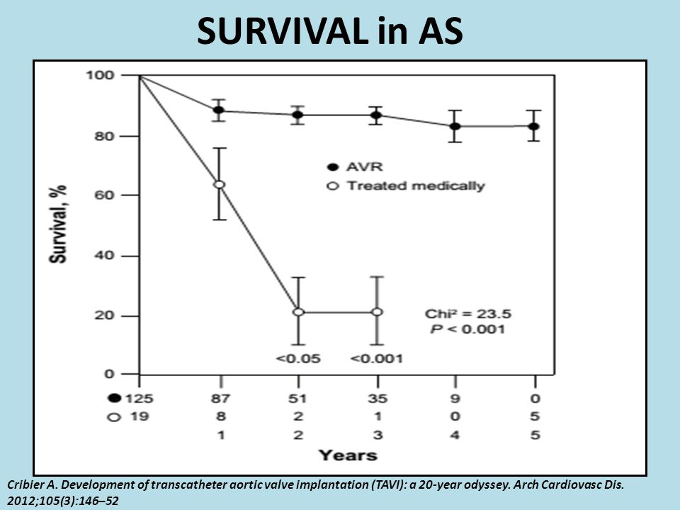 SURVIVAL in AS Cribier A. Development of transcatheter aortic valve implantation (TAVI): a 20-year odyssey. Arch Cardiovasc Dis. 2012;105(3):146–52