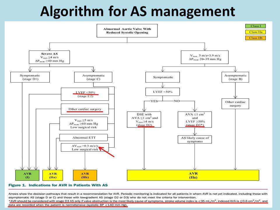 Algorithm for AS management