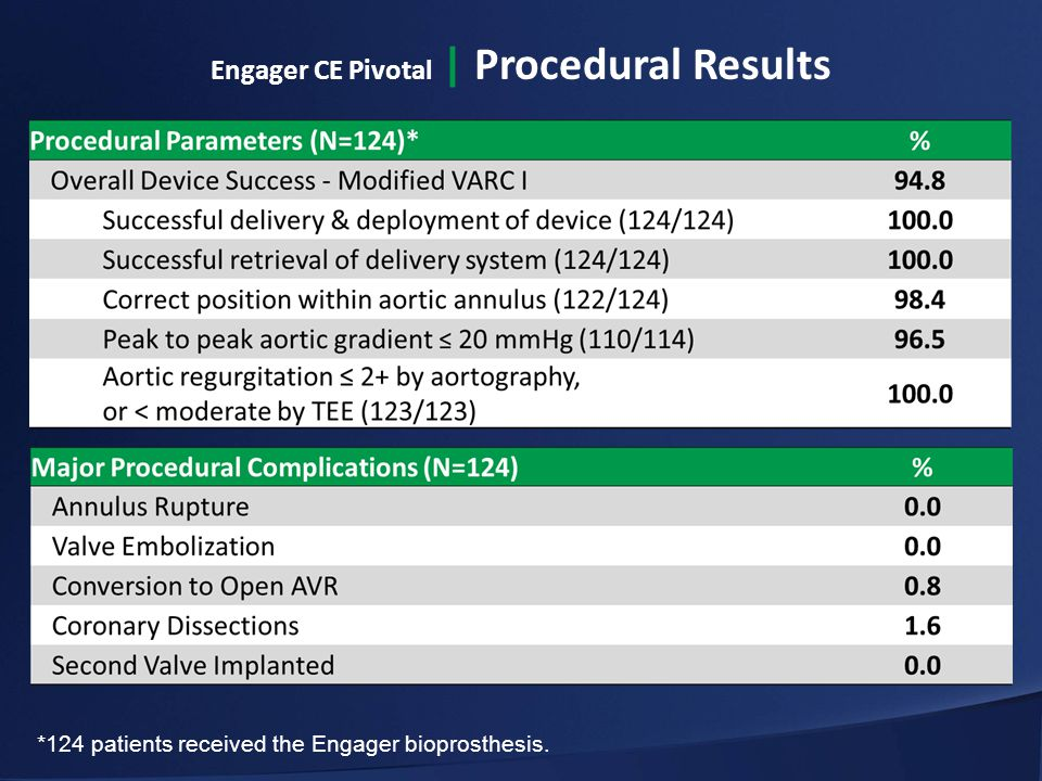 *124 patients received the Engager bioprosthesis. Engager CE Pivotal | Procedural Results