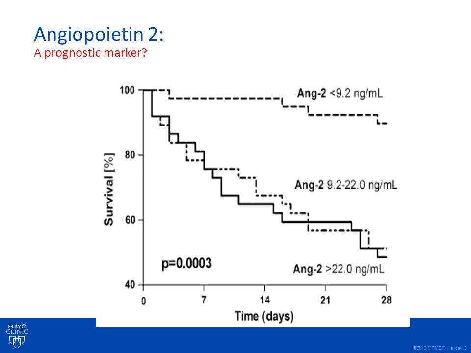 ©2013 MFMER | slide-13 Angiopoietin 2: A prognostic marker