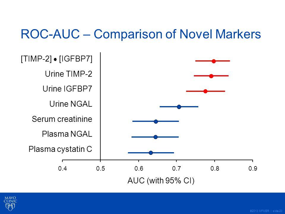 ©2013 MFMER | slide-20 ROC-AUC – Comparison of Novel Markers [TIMP-2]  [IGFBP7] Urine TIMP-2 Urine IGFBP7 Urine NGAL Serum creatinine Plasma NGAL Plasma cystatin C AUC (with 95% CI) 0.40.90.80.70.60.5