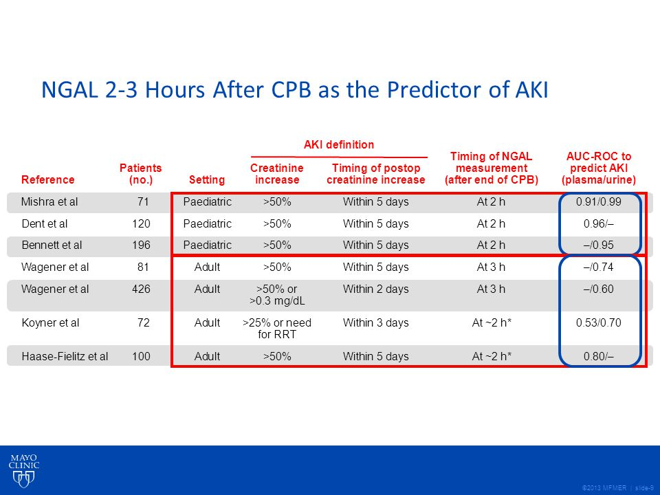 ©2013 MFMER | slide-9 NGAL 2-3 Hours After CPB as the Predictor of AKI Haase-Fielitz et al: NDT, May 27, 2009 Timing of NGALAUC-ROC to PatientsCreatinineTiming of postopmeasurementpredict AKI Reference(no.)Settingincreasecreatinine increase(after end of CPB)(plasma/urine) Mishra et al 71Paediatric>50%Within 5 daysAt 2 h0.91/0.99 Dent et al120Paediatric>50%Within 5 daysAt 2 h0.96/– Bennett et al196Paediatric>50%Within 5 daysAt 2 h–/0.95 Wagener et al 81Adult>50%Within 5 daysAt 3 h–/0.74 Wagener et al426Adult>50% orWithin 2 daysAt 3 h–/0.60 >0.3 mg/dL Koyner et al 72Adult>25% or needWithin 3 daysAt ~2 h*0.53/0.70 for RRT Haase-Fielitz et al100Adult>50%Within 5 daysAt ~2 h*0.80/– AKI definition