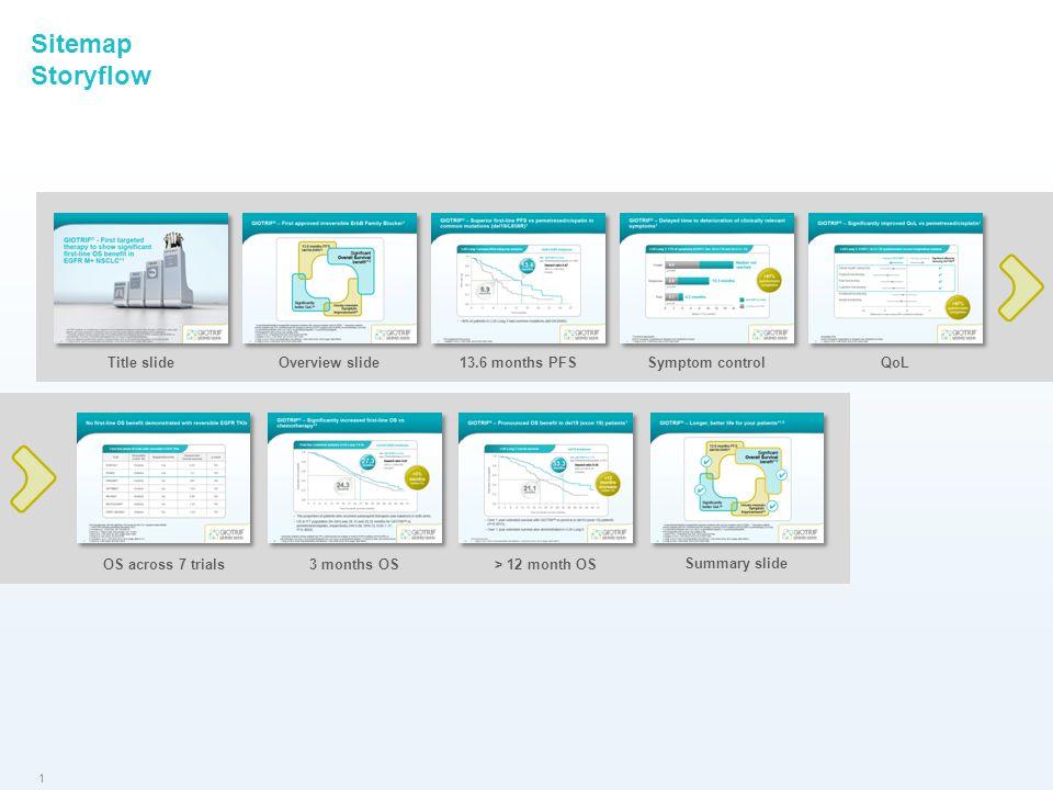 1 Sitemap Storyflow Title slideOverview slide13.6 months PFSSymptom controlQoL OS across 7 trials3 months OS > 12 month OS Summary slide