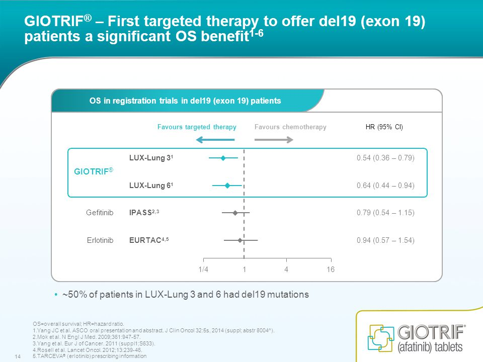 14 GIOTRIF ® – First targeted therapy to offer del19 (exon 19) patients a significant OS benefit 1-6 OS=overall survival; HR=hazard ratio.