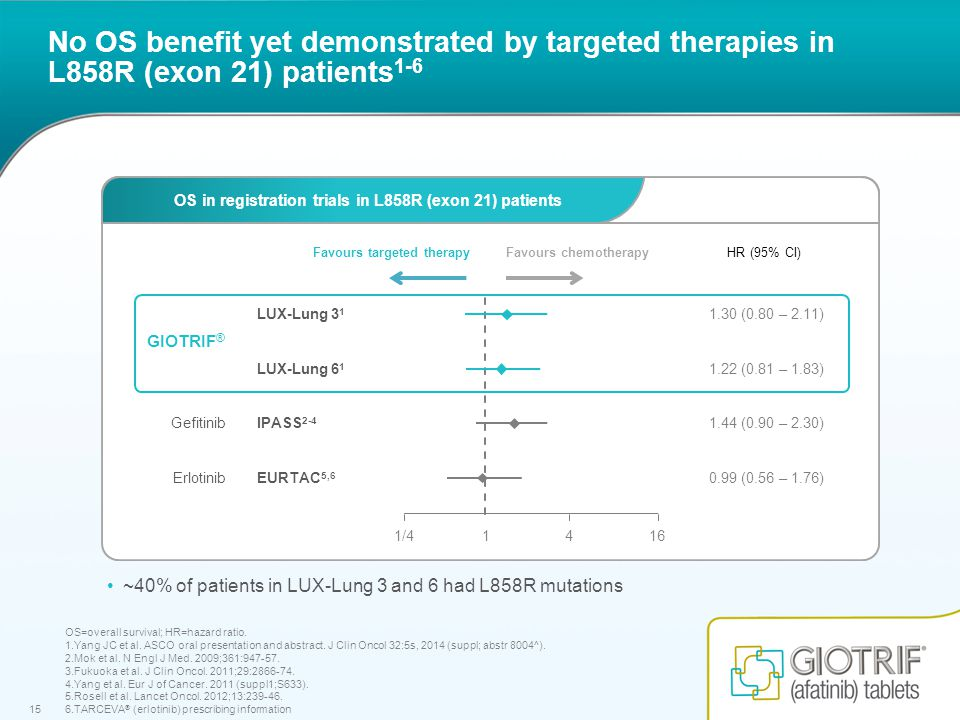 15 No OS benefit yet demonstrated by targeted therapies in L858R (exon 21) patients 1-6 OS=overall survival; HR=hazard ratio.