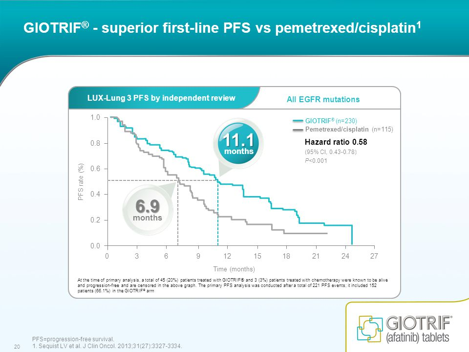 20 All EGFR mutations LUX-Lung 3 PFS by independent review GIOTRIF ® - superior first-line PFS vs pemetrexed/cisplatin 1 PFS=progression-free survival.