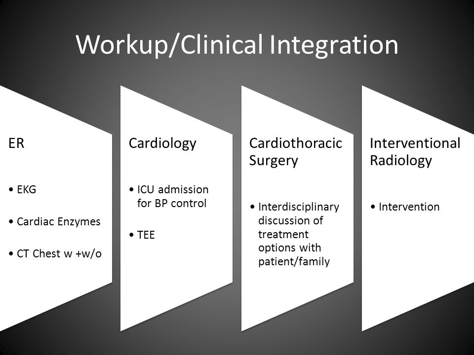 Workup/Clinical Integration ER EKG Cardiac Enzymes CT Chest w +w/o Cardiology ICU admission for BP control TEE Cardiothoracic Surgery Interdisciplinary discussion of treatment options with patient/family Interventional Radiology Intervention