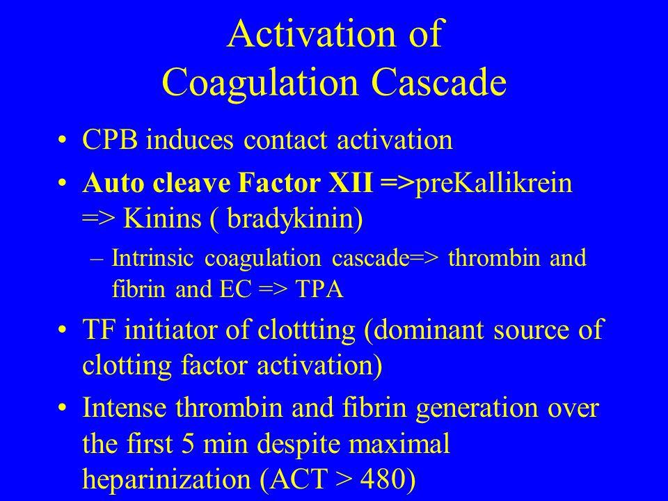 Activation of Coagulation Cascade CPB induces contact activation Auto cleave Factor XII =>preKallikrein => Kinins ( bradykinin) –Intrinsic coagulation