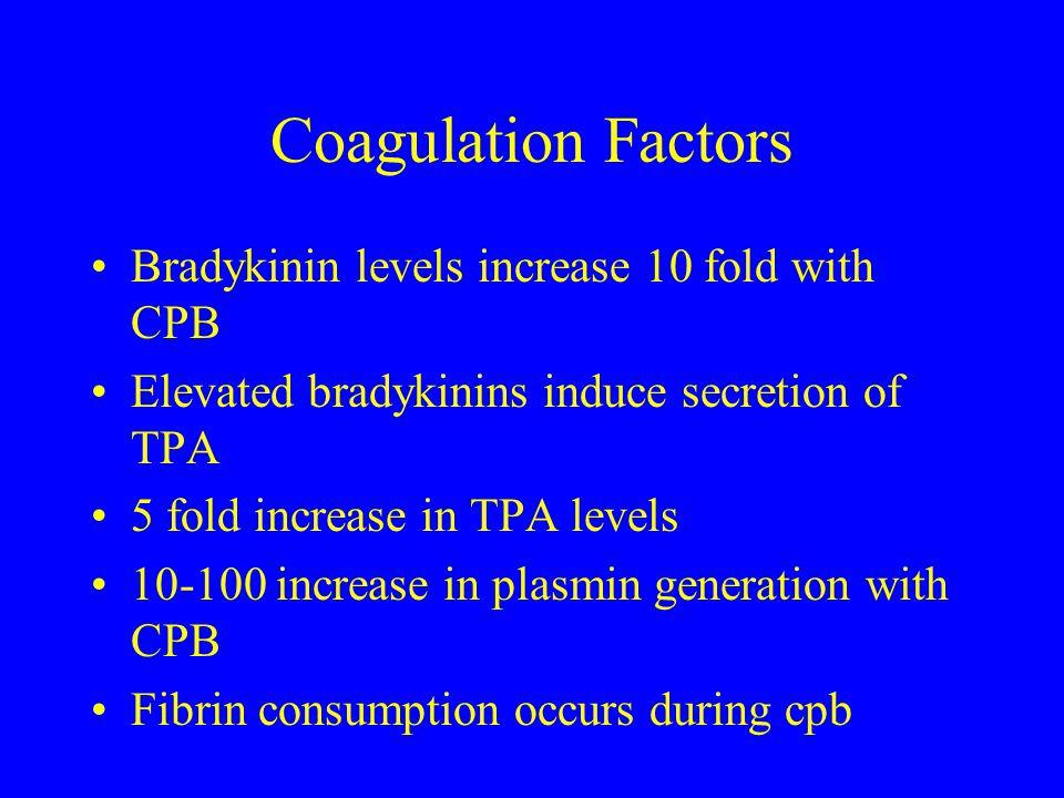 Coagulation Factors Bradykinin levels increase 10 fold with CPB Elevated bradykinins induce secretion of TPA 5 fold increase in TPA levels 10-100 incr