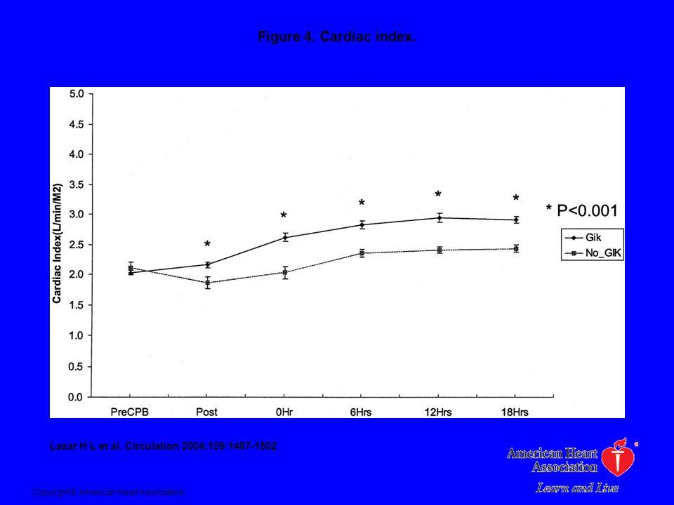 Figure 4. Cardiac index. Lazar H L et al. Circulation 2004;109:1497-1502 Copyright © American Heart Association
