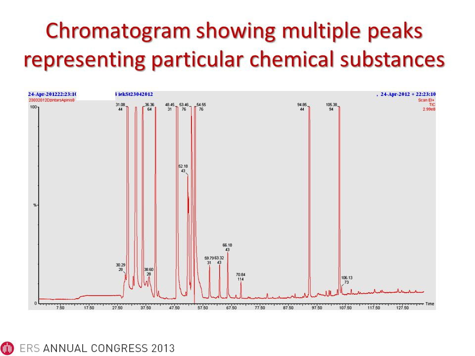 Chromatogram showing multiple peaks representing particular chemical substances