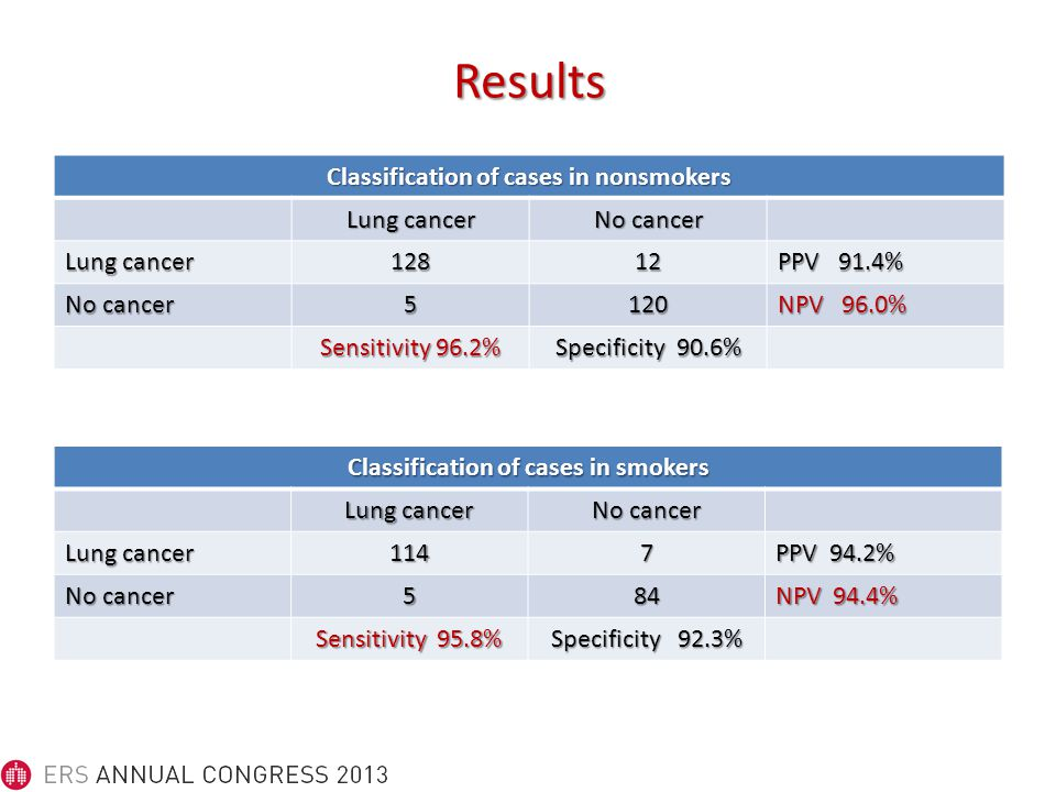 Results Classification of cases in nonsmokers Lung cancer No cancer Lung cancer 12812 PPV 91.4% No cancer 5120 NPV 96.0% Sensitivity 96.2% Specificity 90.6% Classification of cases in smokers Lung cancer No cancer Lung cancer 1147 PPV 94.2% No cancer 584 NPV 94.4% Sensitivity 95.8% Specificity 92.3%