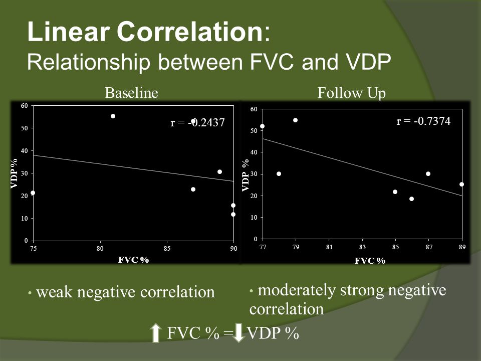 Linear Correlation: Relationship between FVC and VDP weak negative correlation moderately strong negative correlation BaselineFollow Up FVC % = VDP %