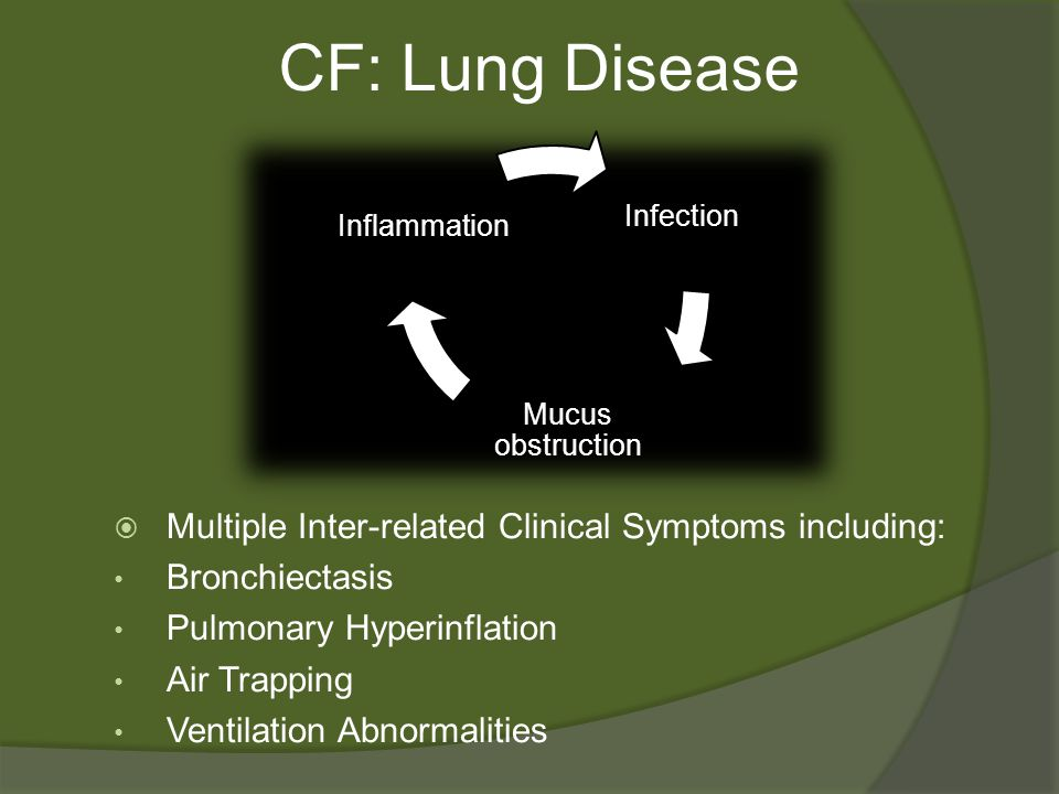 CF: Lung Disease  Multiple Inter-related Clinical Symptoms including: Bronchiectasis Pulmonary Hyperinflation Air Trapping Ventilation Abnormalities