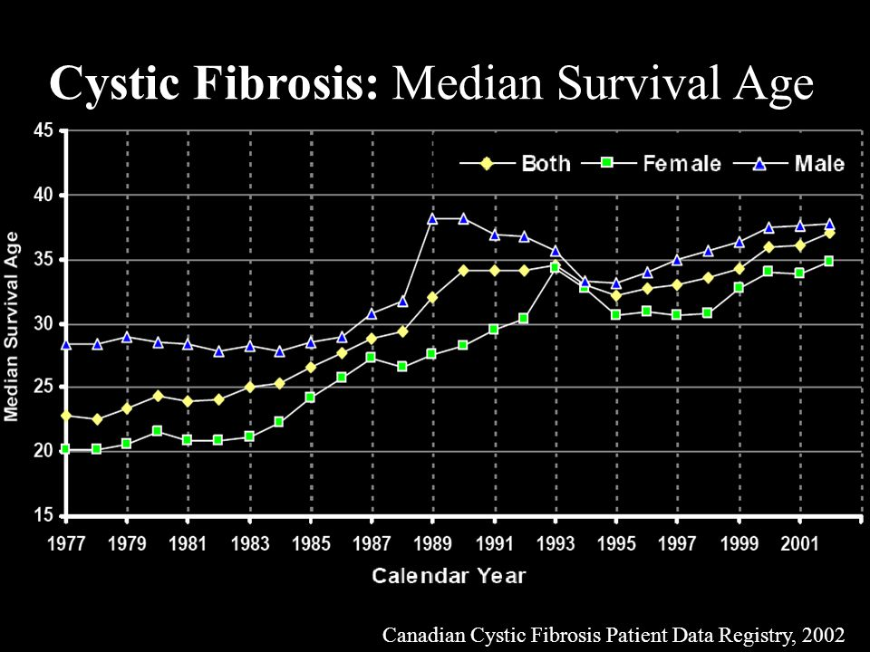 Cystic Fibrosis: Median Survival Age Canadian Cystic Fibrosis Patient Data Registry, 2002.