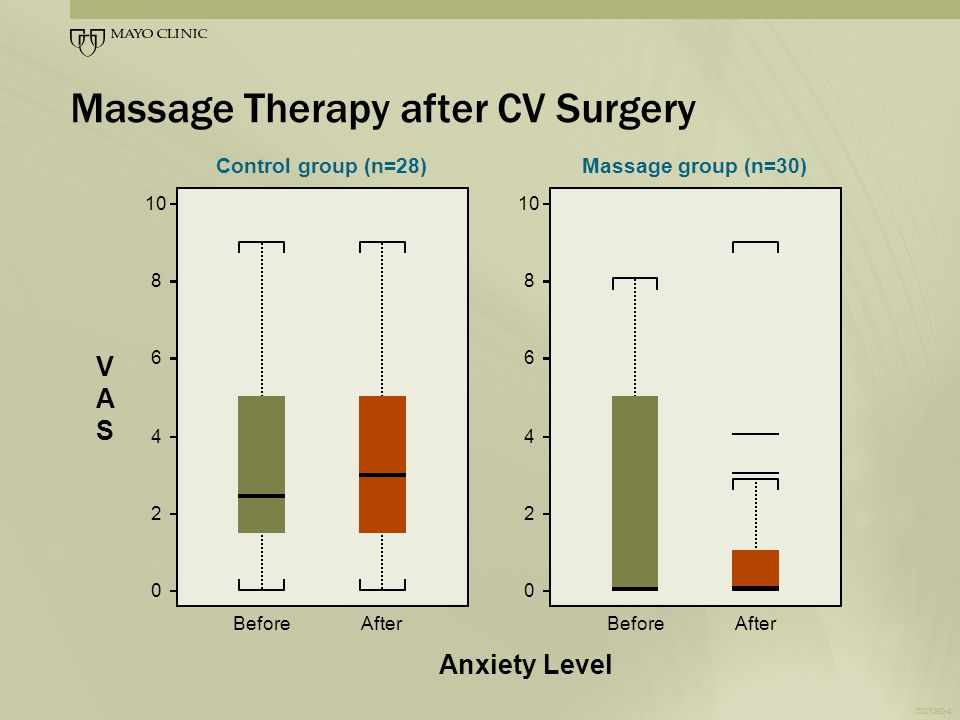 3031090-5 Massage Therapy after CV Surgery 10 8 6 4 2 0 BeforeAfter VASVAS Pain level Control group (n=28) 10 8 6 4 2 0 BeforeAfter Massage group (n=30)