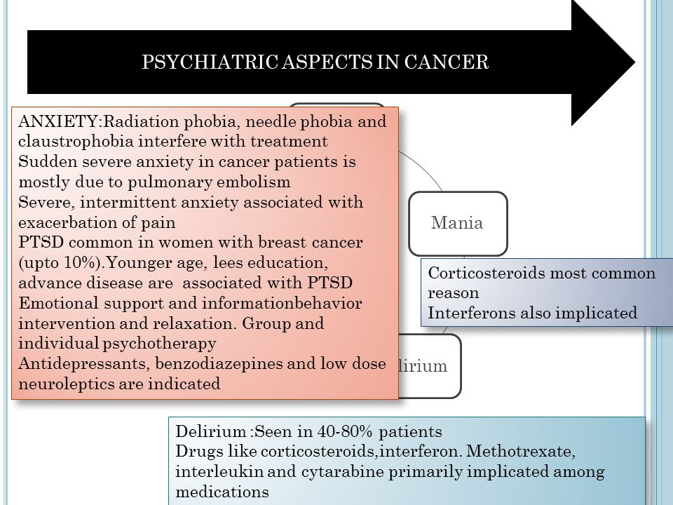 AnxietyManiaDeliriumPsychosisSuicide Corticosteroids most common reason Interferons also implicated Corticosteroids most common reason Interferons also implicated ANXIETY:Radiation phobia, needle phobia and claustrophobia interfere with treatment Sudden severe anxiety in cancer patients is mostly due to pulmonary embolism Severe, intermittent anxiety associated with exacerbation of pain PTSD common in women with breast cancer (upto 10%).Younger age, lees education, advance disease are associated with PTSD Emotional support and informationbehavior intervention and relaxation.