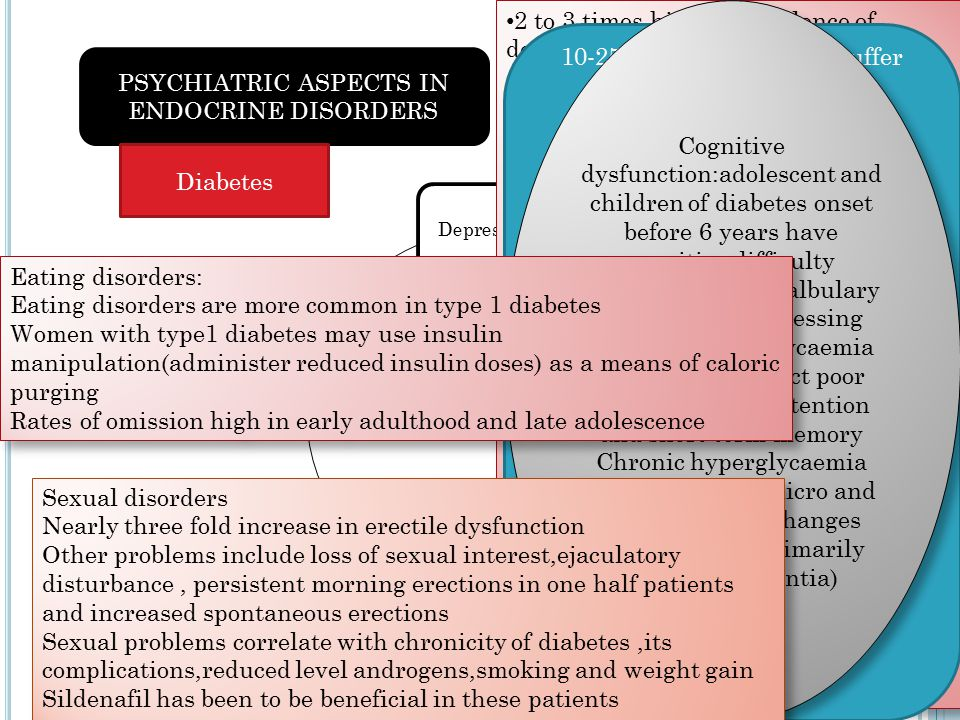 PSYCHIATRIC ASPECTS IN ENDOCRINE DISORDERS Depression BPAD and schizophrenia Cognitive functioning Eating disorders Sexual dysfunction 2 to 3 times higher prevalence of depression in diabetes Depression associated with worse glycaemic control and complications Retinopathy,nephropathy, cardiac dysfunction more common Reciprocal relation diabetes also predisposes to depression.