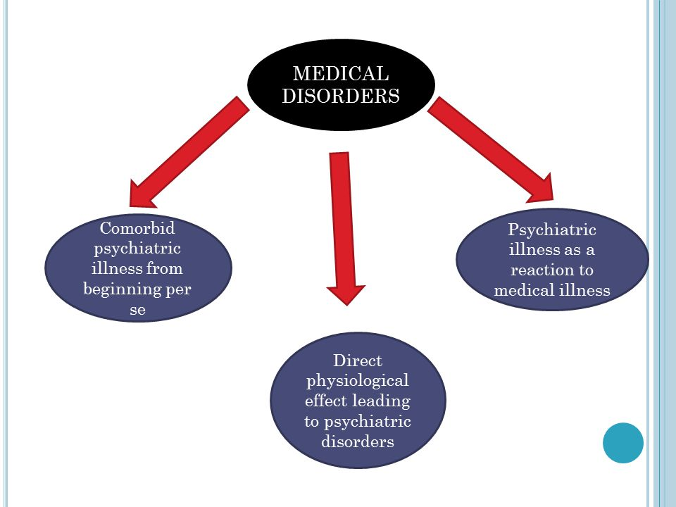 PSYCHIATRIC DISORDERS DUE TO GENERAL MEDICAL CONDITIONS DSM-IV TR defines mental disorder due to a general medical condition as a syndrome characterized by the presence of mental symptoms that are judged to be the direct physiological consequence of a general medical condition MENTAL DISORDER DUE TO A GENERAL MEDICAL CONDITION, DSM-IV-TR DELINEATES THREE GENERAL CRITERIA THAT MUST BE MET:  There is evidence from the history, physical examination, or laboratory findings that the disturbance is the direct physiological consequence of a general medical condition.
