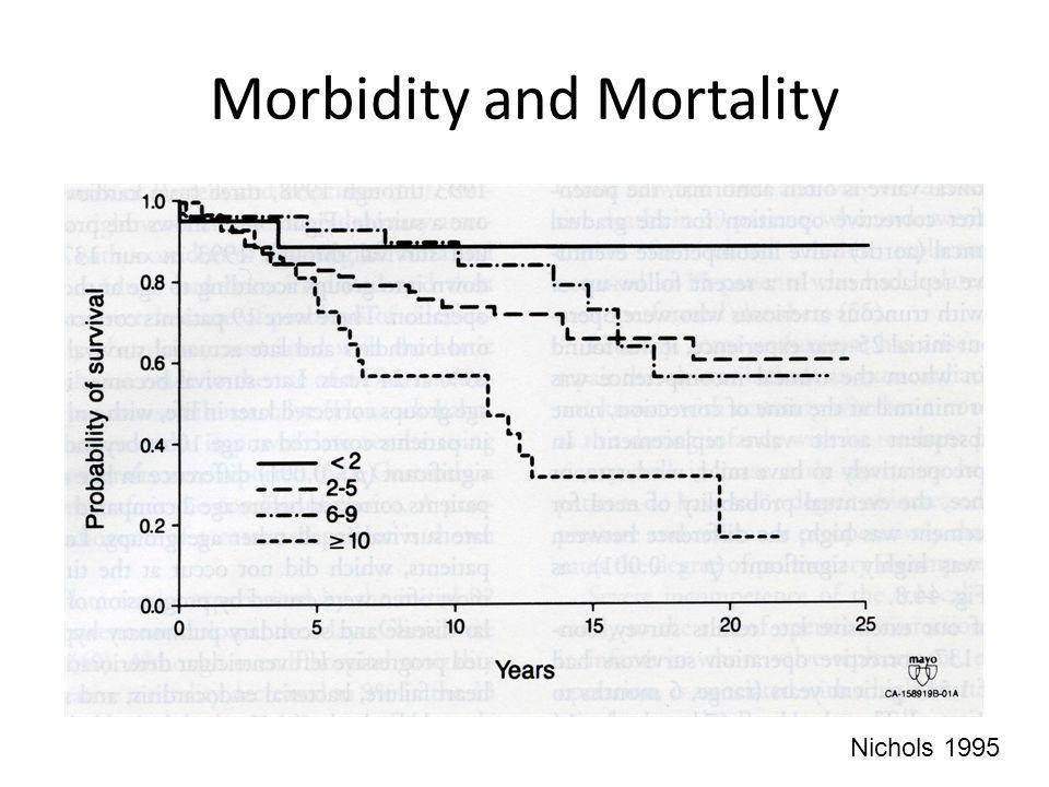 Morbidity and Mortality Nichols 1995