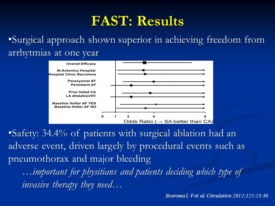 FAST: Results Boersma L V et al. Circulation 2012;125:23-30 Surgical approach shown superior in achieving freedom from arrhytmias at one year Surgical