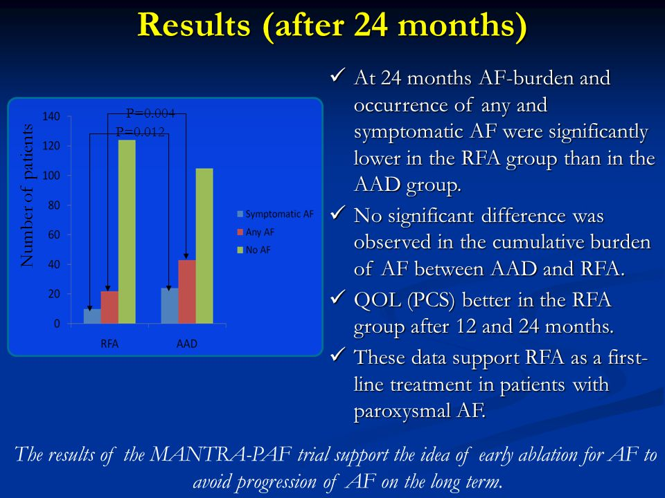 Results (after 24 months) Number of patients P=0.012 P=0.004 At 24 months AF-burden and occurrence of any and symptomatic AF were significantly lower