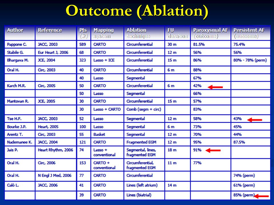Outcome (Ablation)