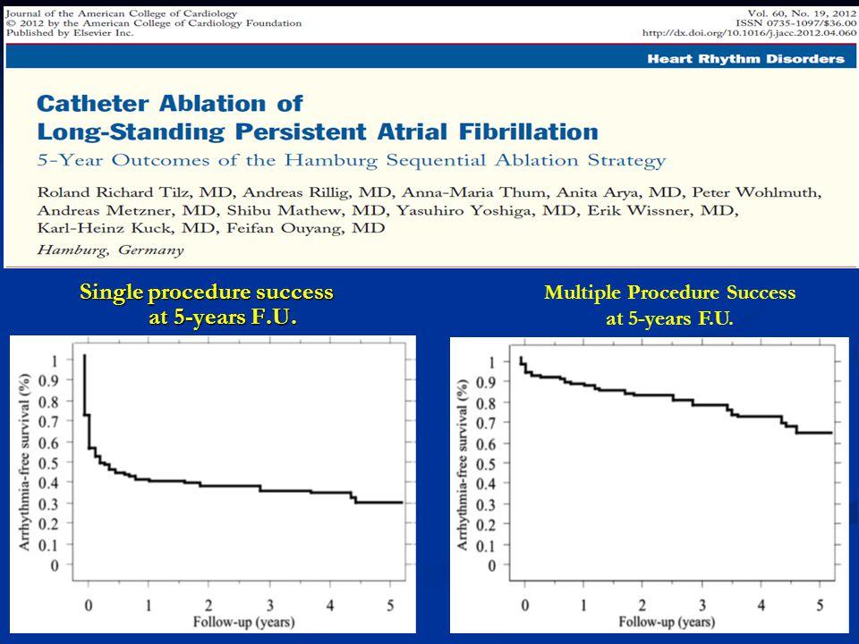 Single procedure success at 5-years F.U. Multiple Procedure Success at 5-years F.U.