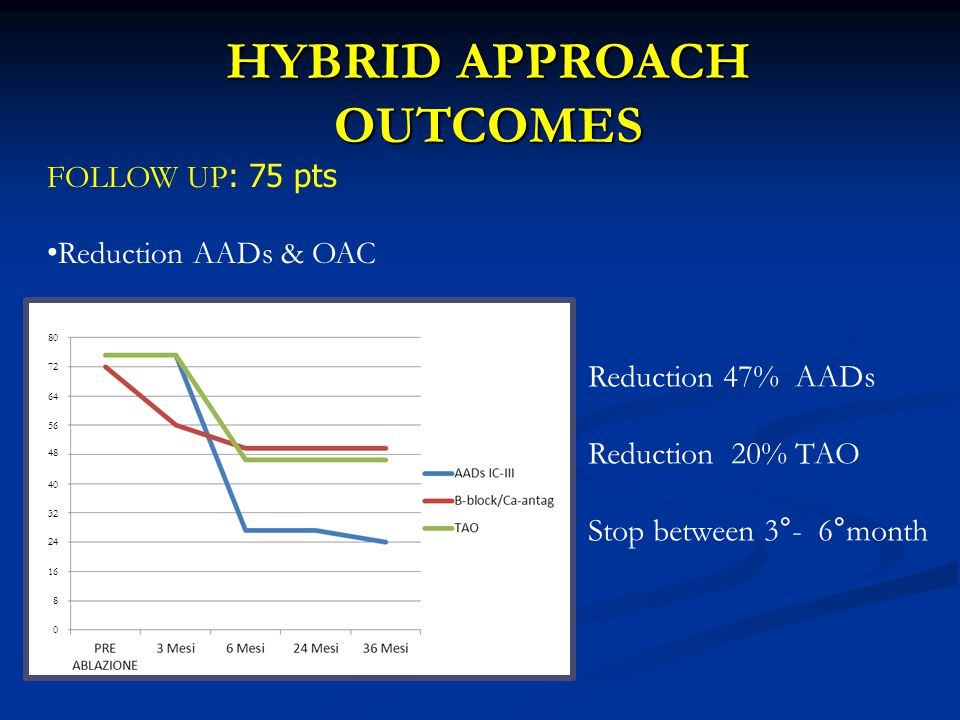 FOLLOW UP : 75 pts Reduction AADs & OAC Reduction 47% AADs Reduction 20% TAO Stop between 3°- 6°month HYBRID APPROACH OUTCOMES 80 72 64 56 48 40 32 24