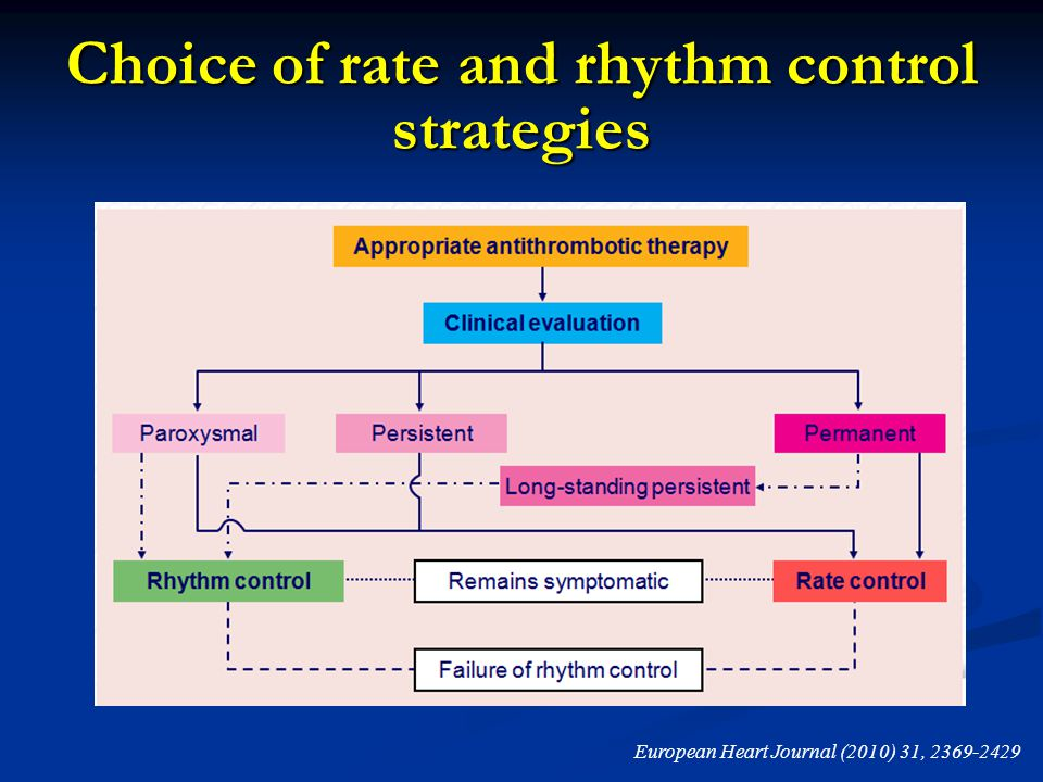 Choice of rate and rhythm control strategies European Heart Journal (2010) 31, 2369-2429