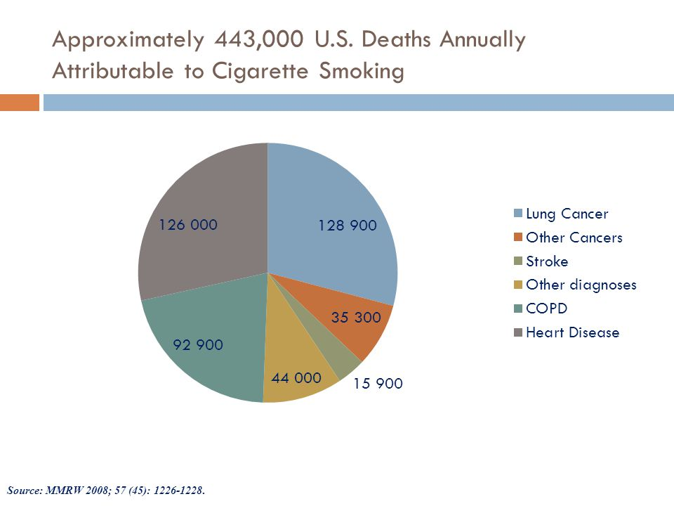Risk Factors for Continued Smoking in Adult Cancer Survivors  Younger age  Less intensive medical treatment  Early stage disease  Non-tobacco-related ca dx  Heavy nicotine dependence  Low motivation  Low self-efficacy  Depression/Alcohol