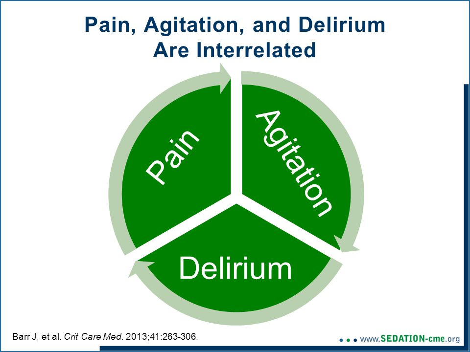 Pain, Agitation, and Delirium Are Interrelated Barr J, et al.
