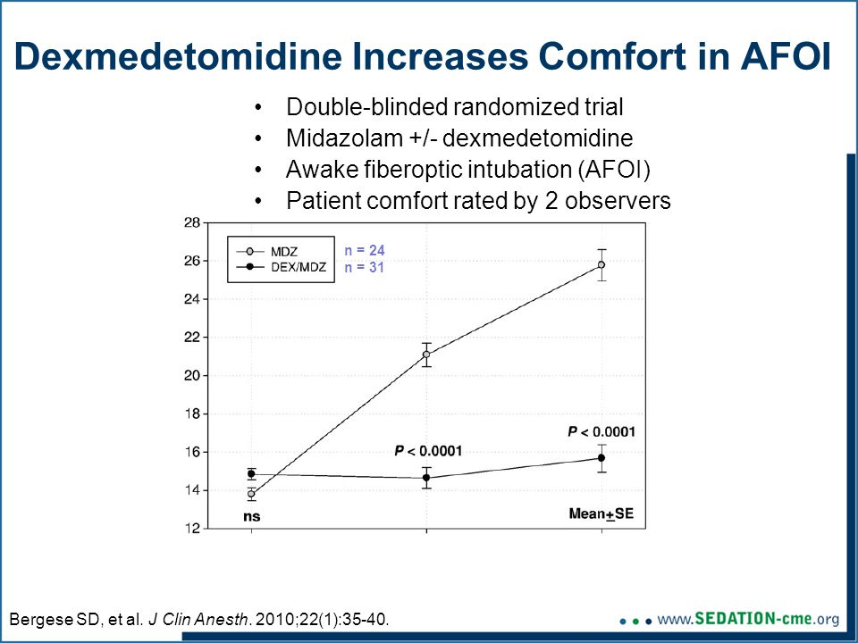 Dexmedetomidine Increases Comfort in AFOI Double-blinded randomized trial Midazolam +/- dexmedetomidine Awake fiberoptic intubation (AFOI) Patient comfort rated by 2 observers Bergese SD, et al.