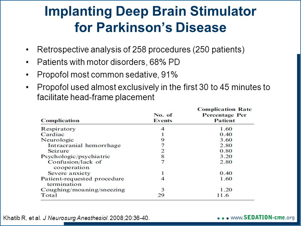 Implanting Deep Brain Stimulator for Parkinson's Disease Retrospective analysis of 258 procedures (250 patients) Patients with motor disorders, 68% PD Propofol most common sedative, 91% Propofol used almost exclusively in the first 30 to 45 minutes to facilitate head-frame placement Khatib R, et al.