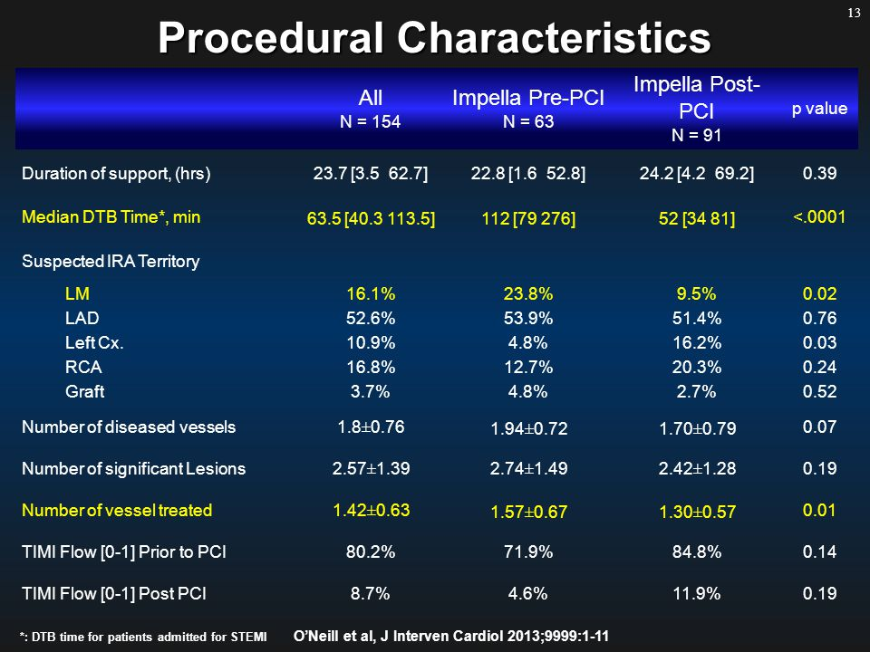 13 All N = 154 Impella Pre-PCI N = 63 Impella Post- PCI N = 91 p value Duration of support, (hrs)23.7 [3.5 62.7]22.8 [1.6 52.8]24.2 [4.2 69.2]0.39 Median DTB Time*, min 63.5 [40.3 113.5]112 [79 276]52 [34 81] <.0001 Suspected IRA Territory LM16.1%23.8%9.5%0.02 LAD52.6%53.9%51.4%0.76 Left Cx.10.9%4.8%16.2%0.03 RCA16.8%12.7%20.3%0.24 Graft3.7%4.8%2.7%0.52 Number of diseased vessels1.8±0.76 1.94±0.721.70±0.79 0.07 Number of significant Lesions2.57±1.392.74±1.492.42±1.280.19 Number of vessel treated1.42±0.63 1.57±0.671.30±0.57 0.01 TIMI Flow [0-1] Prior to PCI80.2%71.9%84.8%0.14 TIMI Flow [0-1] Post PCI8.7%4.6%11.9%0.19 Procedural Characteristics *: DTB time for patients admitted for STEMI O'Neill et al, J Interven Cardiol 2013;9999:1-11
