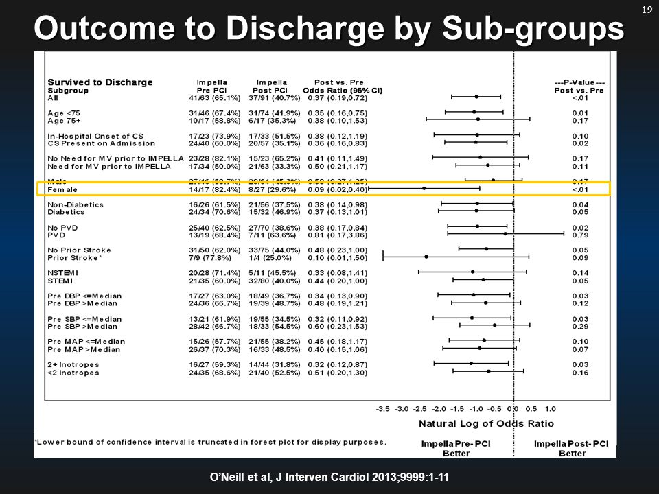 19 Outcome to Discharge by Sub-groups O'Neill et al, J Interven Cardiol 2013;9999:1-11