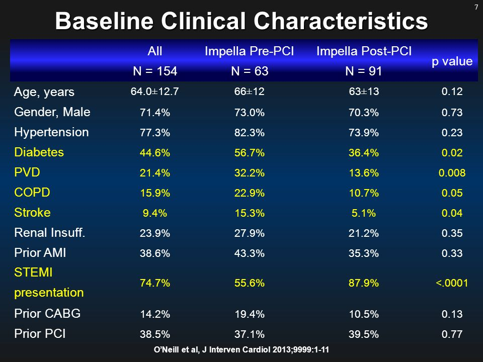 7 Baseline Clinical Characteristics All N = 154 Impella Pre-PCI N = 63 Impella Post-PCI N = 91 p value Age, years 64.0±12.766±1263±13 0.12 Gender, Male 71.4%73.0%70.3%0.73 Hypertension 77.3%82.3%73.9%0.23 Diabetes 44.6%56.7%36.4%0.02 PVD 21.4%32.2%13.6%0.008 COPD 15.9%22.9%10.7%0.05 Stroke 9.4%15.3%5.1%0.04 Renal Insuff.