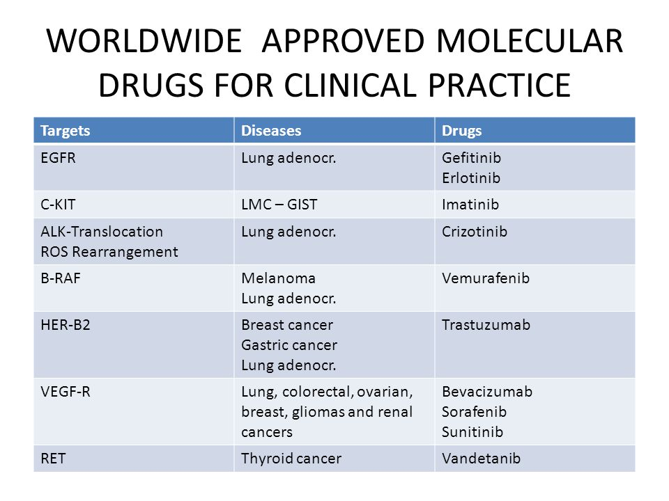 WORLDWIDE APPROVED MOLECULAR DRUGS FOR CLINICAL PRACTICE TargetsDiseasesDrugs EGFRLung adenocr.Gefitinib Erlotinib C-KITLMC – GISTImatinib ALK-Translocation ROS Rearrangement Lung adenocr.Crizotinib B-RAFMelanoma Lung adenocr.