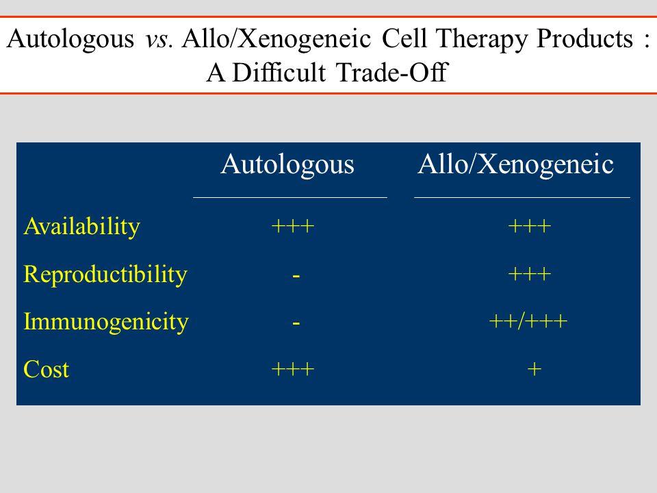 AutologousAllo/Xenogeneic Availability +++ +++ Reproductibility - +++ Immunogenicity - ++/+++ Cost +++ + Autologous vs.
