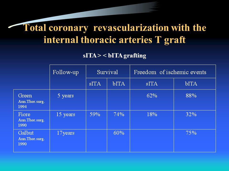 Total coronary revascularization with the internal thoracic arteries T graft sITA > < bITA grafting