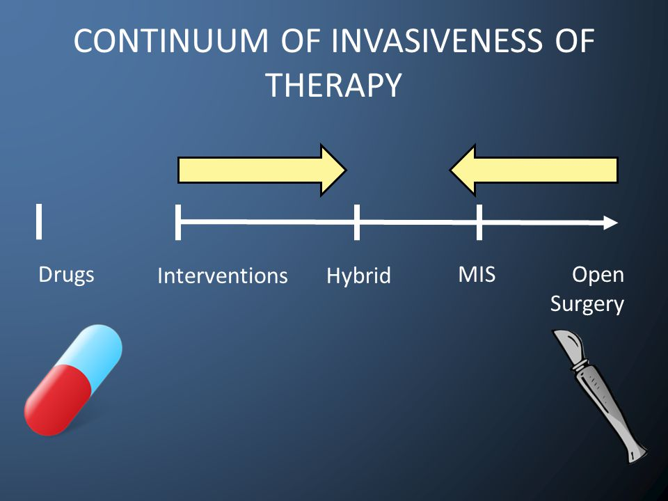 DrugsOpen Surgery CONTINUUM OF INVASIVENESS OF THERAPY Interventions MIS Hybrid