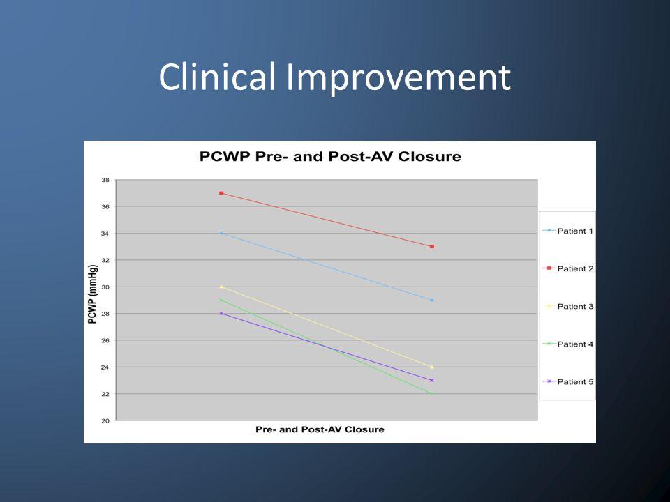 Clinical Improvement