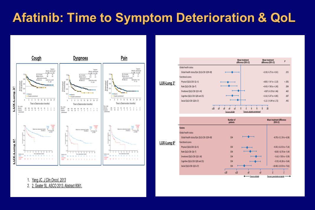Afatinib: Time to Symptom Deterioration & QoL