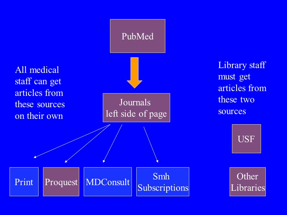 PubMed Journals left side of page PrintProquestMDConsult USF Smh Subscriptions Other Libraries All medical staff can get articles from these sources o
