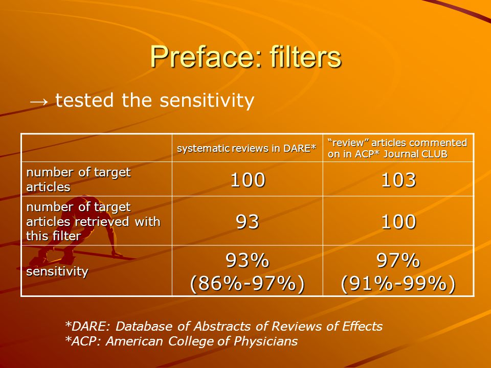 Preface: filters → tested the sensitivity systematic reviews in DARE* review articles commented on in ACP* Journal CLUB number of target articles 100103 number of target articles retrieved with this filter 93100 sensitivity 93% (86%-97%) 97% (91%-99%) *DARE: Database of Abstracts of Reviews of Effects *ACP: American College of Physicians