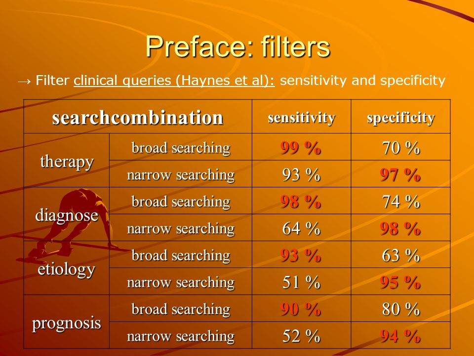 Preface: filters searchcombinationsensitivityspecificity therapy broad searching 99 % 70 % narrow searching 93 % 97 % diagnose broad searching 98 % 74 % narrow searching 64 % 98 % etiology broad searching 93 % 63 % narrow searching 51 % 95 % prognosis broad searching 90 % 80 % narrow searching 52 % 94 % → Filter clinical queries (Haynes et al): sensitivity and specificity