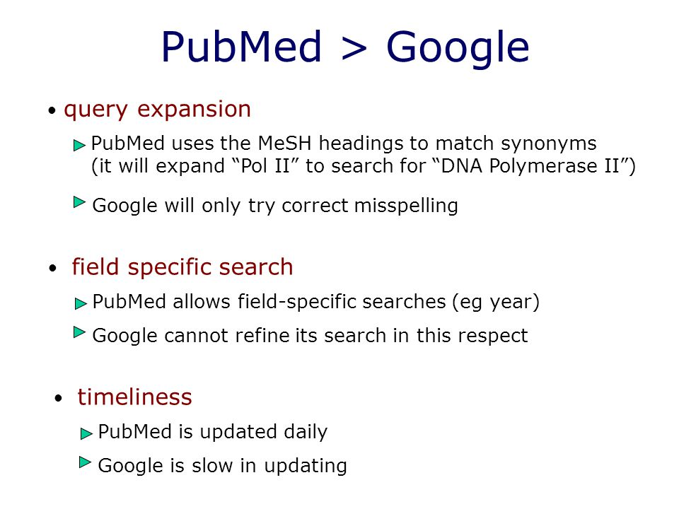 PubMed > Google query expansion PubMed uses the MeSH headings to match synonyms (it will expand Pol II to search for DNA Polymerase II ) Google will only try correct misspelling field specific search PubMed allows field-specific searches (eg year) Google cannot refine its search in this respect timeliness PubMed is updated daily Google is slow in updating