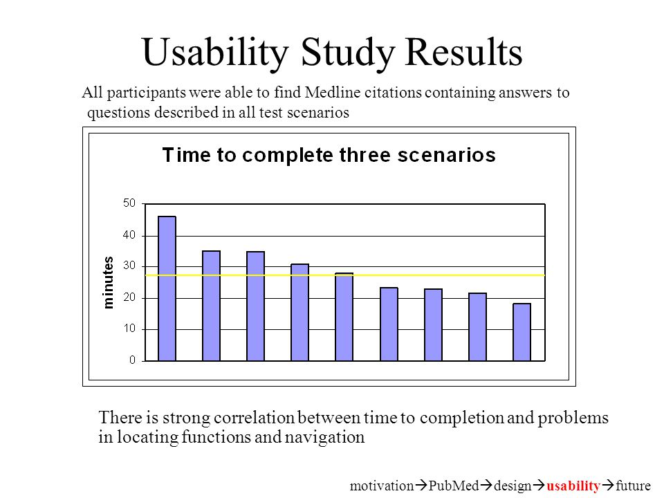 Usability Study Results All participants were able to find Medline citations containing answers to questions described in all test scenarios motivation  PubMed  design  usability  future There is strong correlation between time to completion and problems in locating functions and navigation